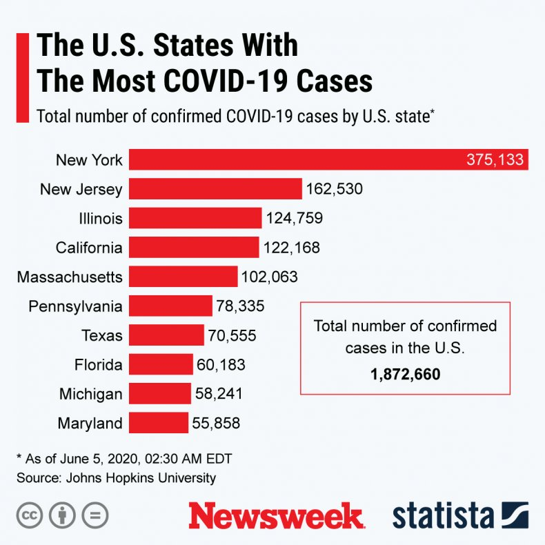 U.S. states with the highest number of confirmed COVID-19 cases.