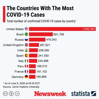 Countries with most COVID-19 cases