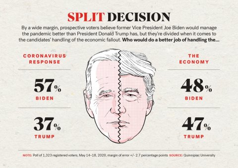 Split Decision Trump Biden