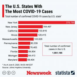States with highest number of COVID-19 cases