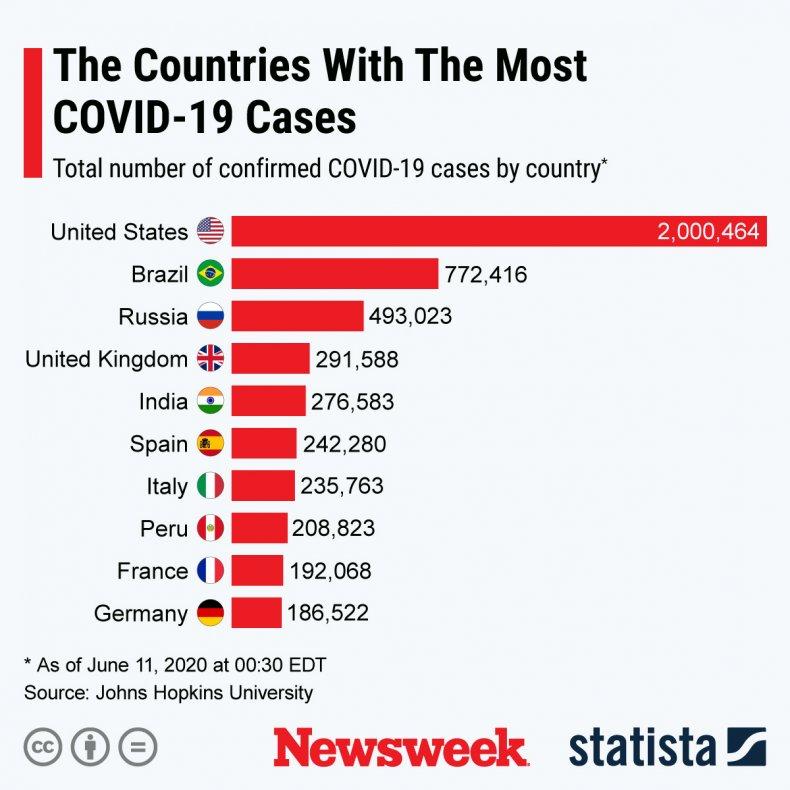 Coronavirus Covid-19 World Top 10