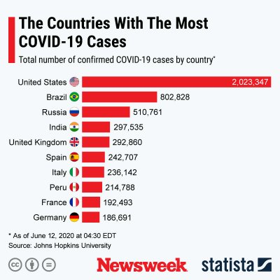 The countries with the most COVID-19 cases.