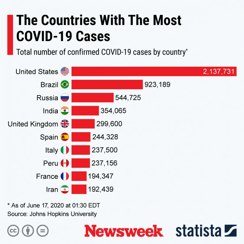 Countries with the most COVID-19 cases
