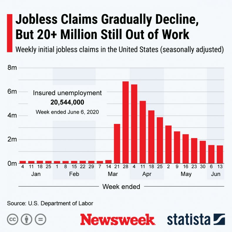 Jobless Claims Statista