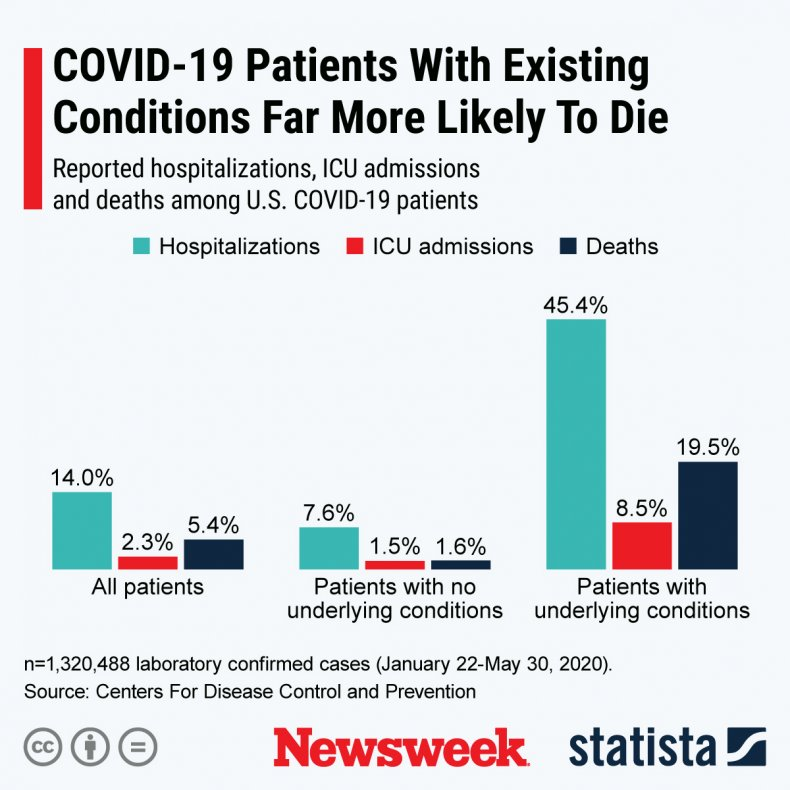 hospitalizations, ICU admissions, deaths U.S. COVID-19 cases