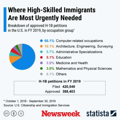 Statista high-skilled workers