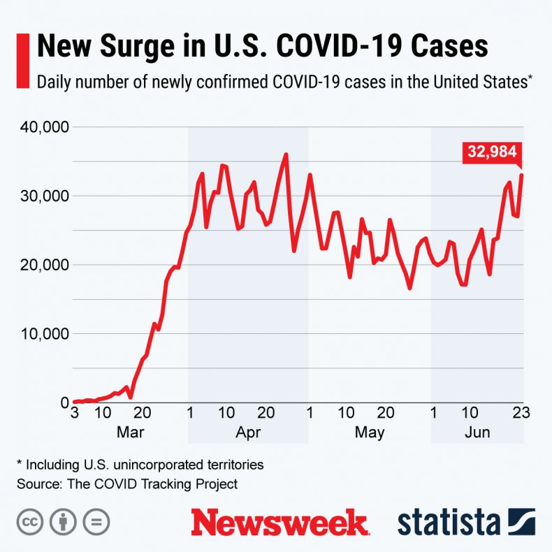 Spike in the U.S. COVID-19 cases