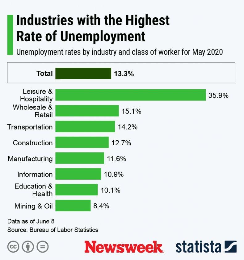 Statista graphic industries with highest unemployment