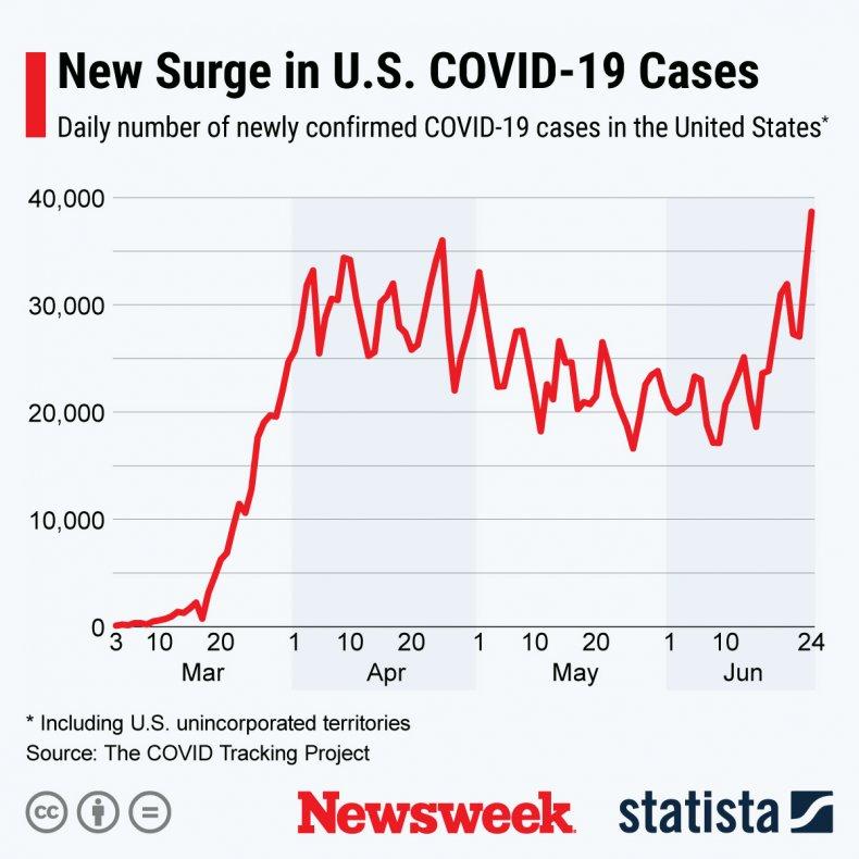 Surge in U.S. COVID-19 cases