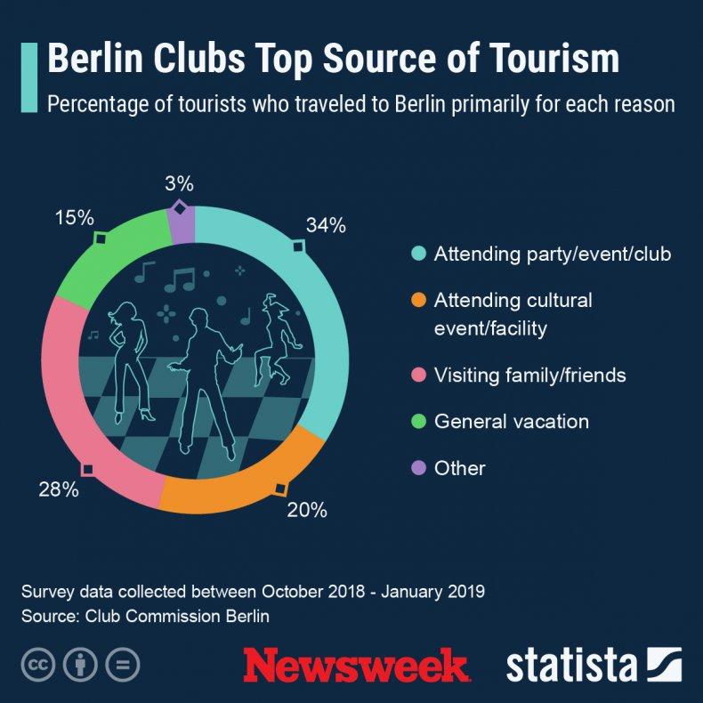 Statista graphic Berlin charts
