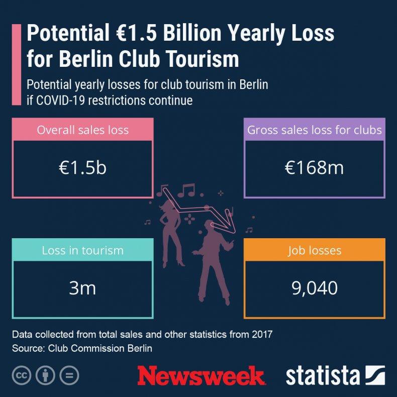 Statista Berlin clubs