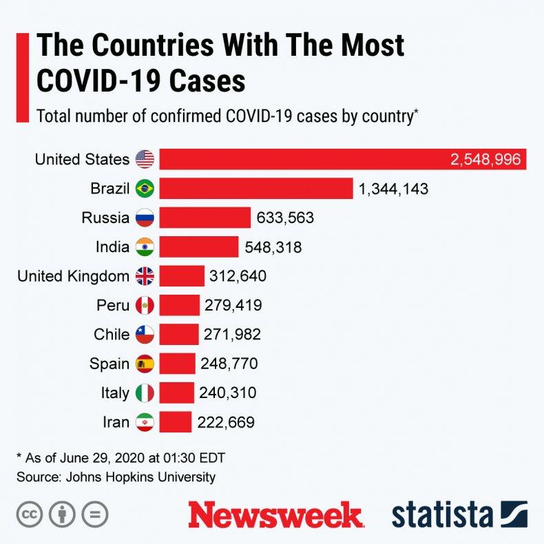 coronavirus COVID-19 Statista