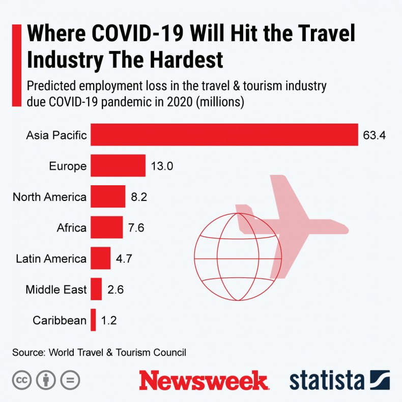COVID-19 travel impact Statista