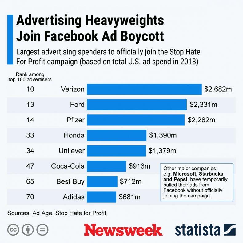 Stop Hate Profit Facebook Statista