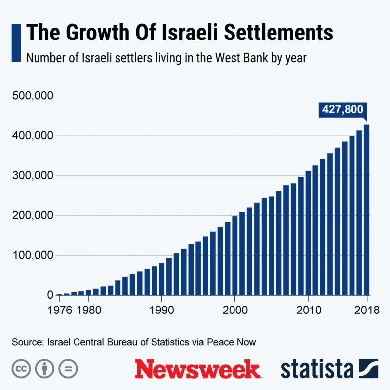 Statista, Israel, settlements, West Bank, settlers, annexation