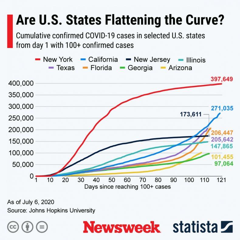 Coronavirus Trajectory U.S. States Statista