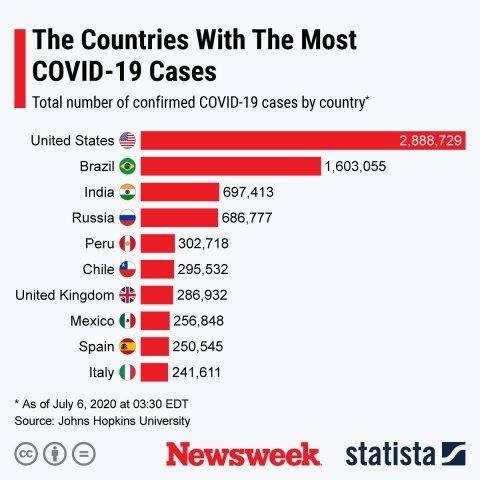 countries, most, coronavirus, covid-19, cases