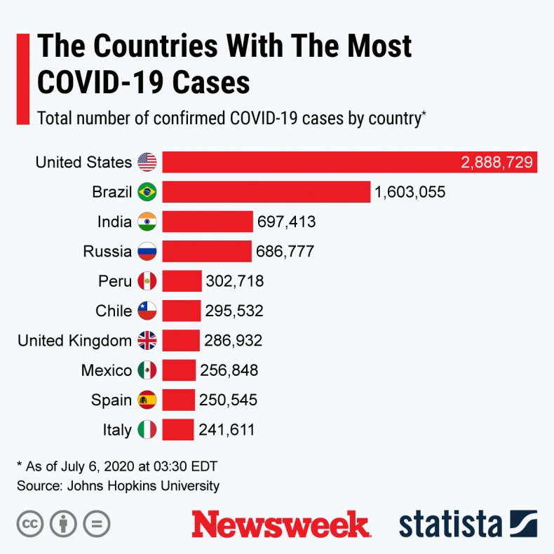 countries, most, coronavirus, covid-19, cases