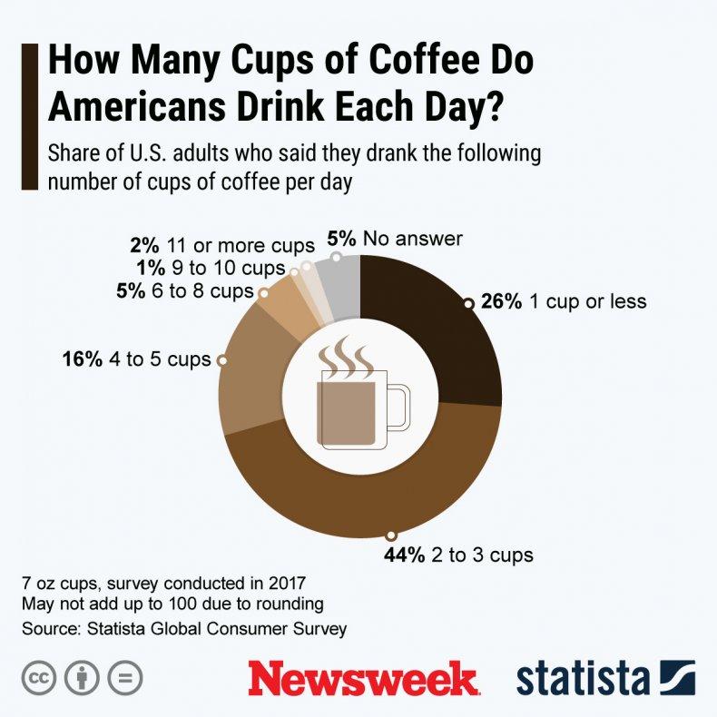 Statista Coffee