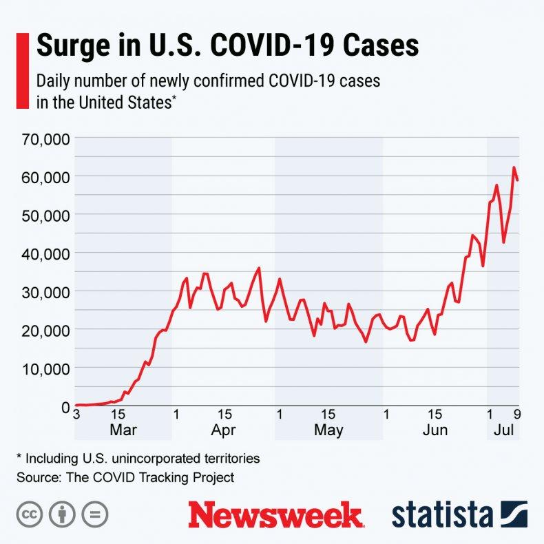 July 11 COVID-19 Case Graph