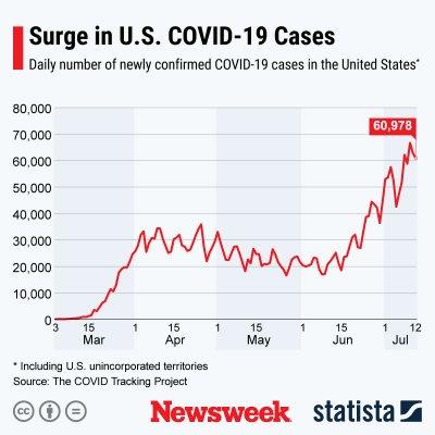 surge in U.S. coronavirus cases 2020
