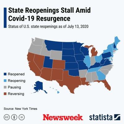 U.S. states stalling or reversing reopenings