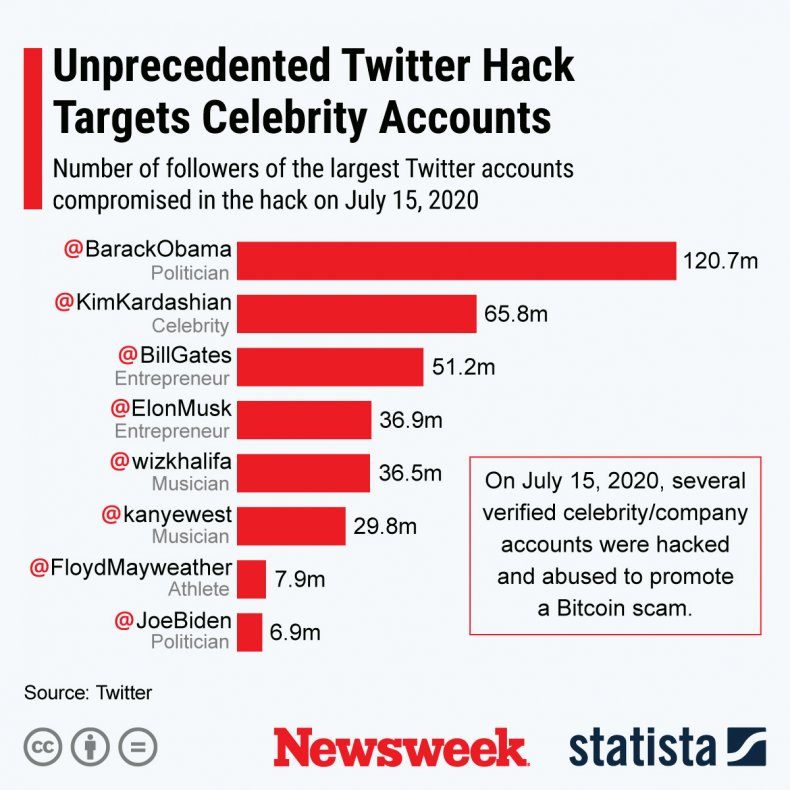 Twitter Hack Statista