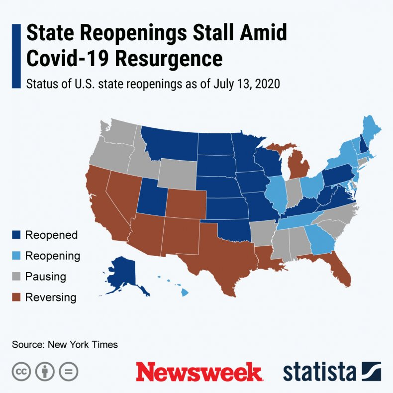 State Reopenings Stall Statista