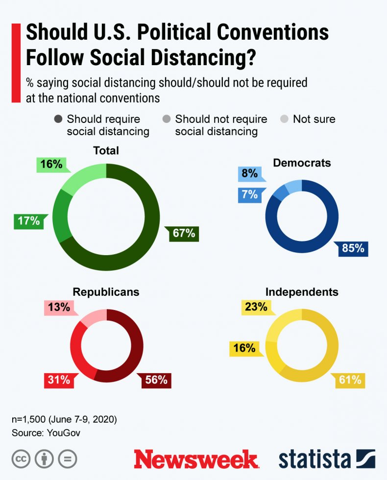 social distancing political conventions statista