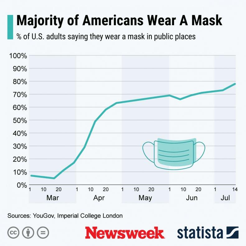 mask wearing statista