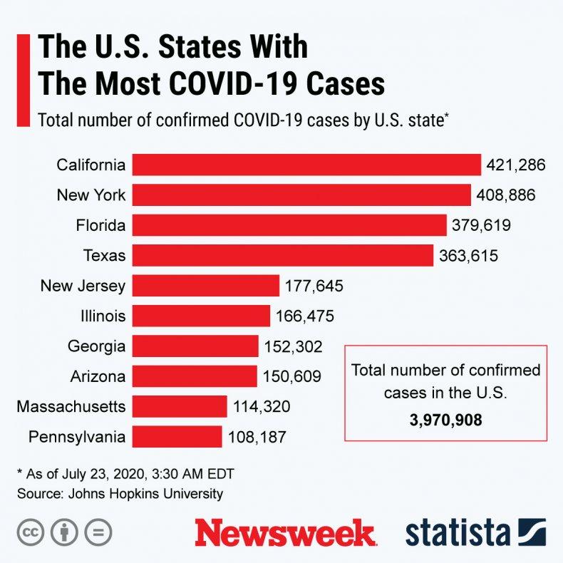 covid-19 states statista