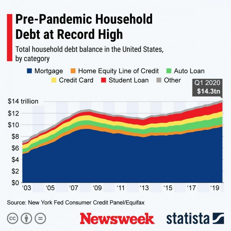 Household Debt Levels