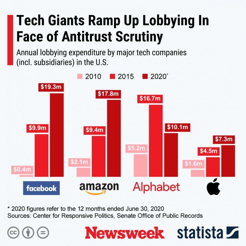 Tech Giants - Lobbying Spend
