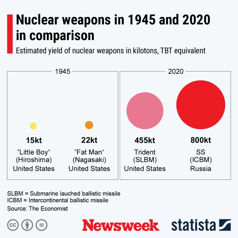 Nuclear weapons in 1945 and 2020 compared