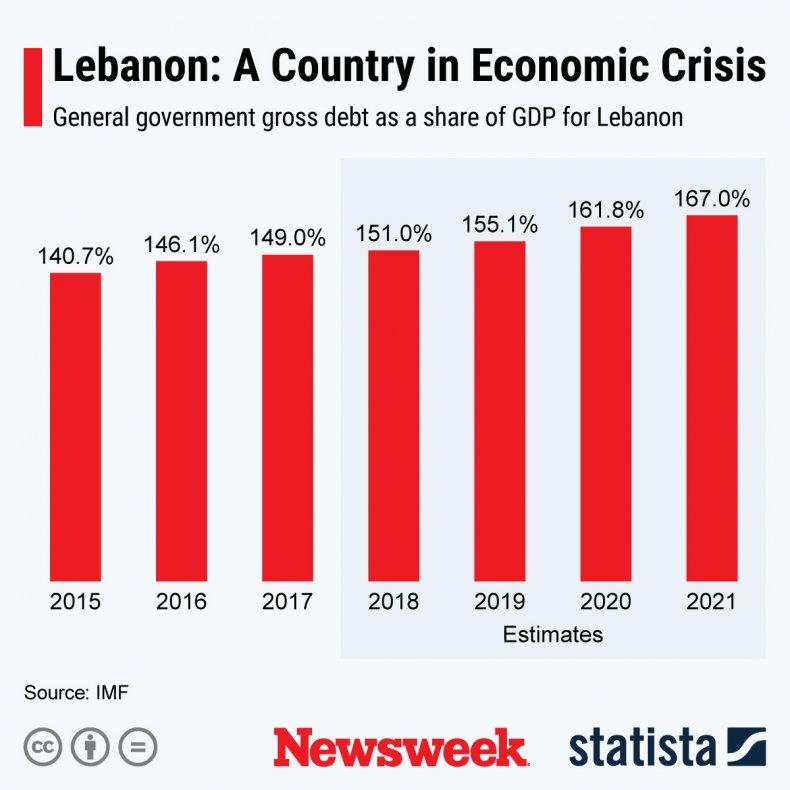 Lebanon economic crisis statista