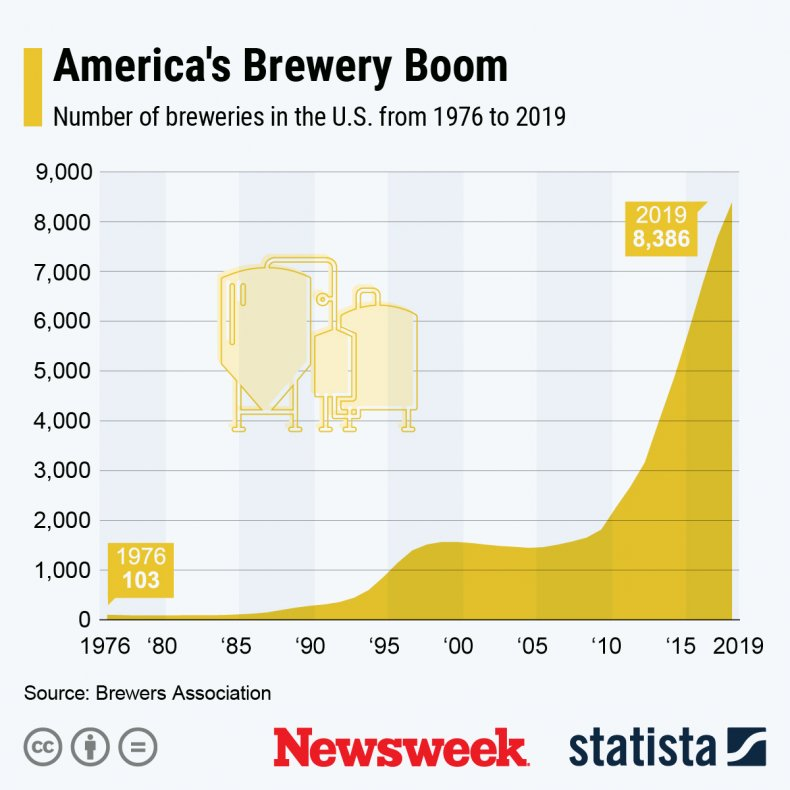 Statista Brewery Boom