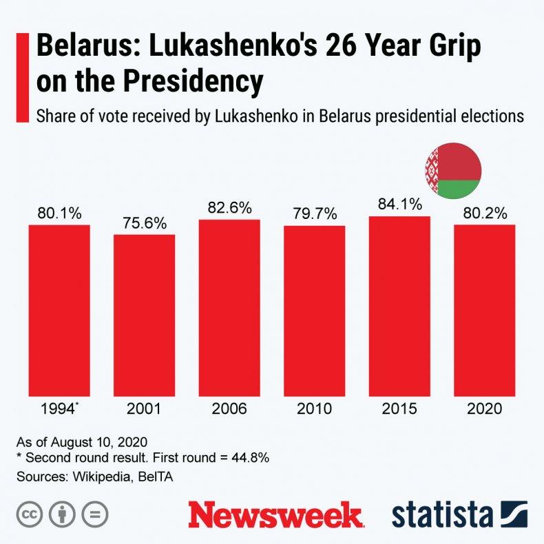 Belarus Election 2020 Statista