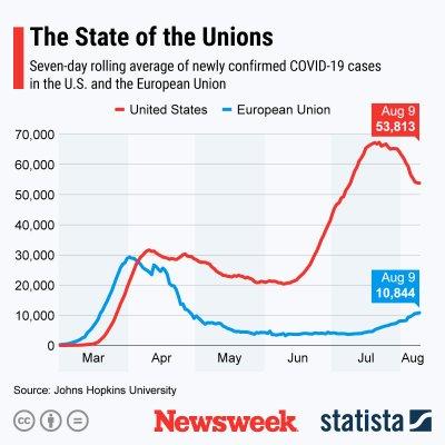 COVID-19 cases EU vs. U.S.