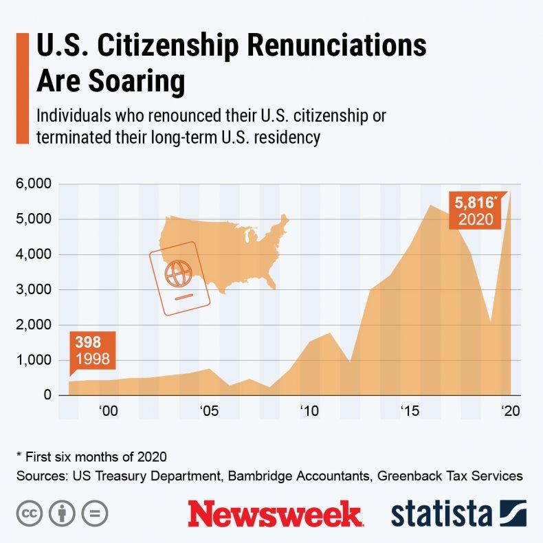 U.S. citizenship renunciation statista