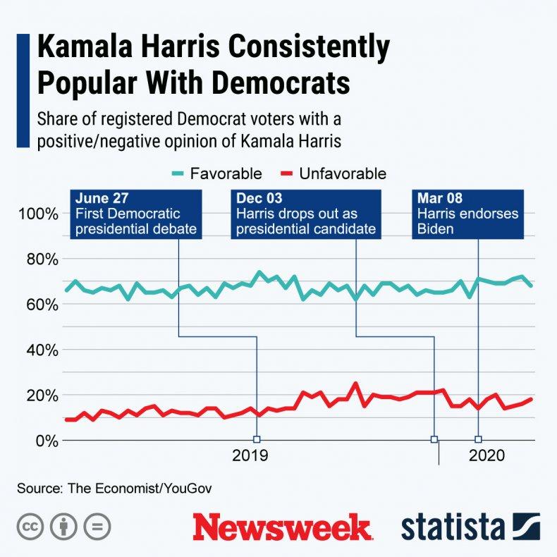 Kamala Harris polling