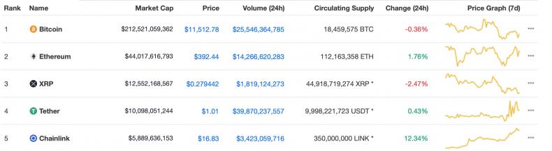Top 5 Cryptos by Market Cap (13Aug,2020)