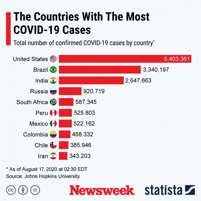 Coronavirus, US, Science, COVID-19