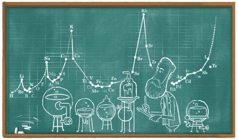 Julius Lothar Meyer Google Doodle