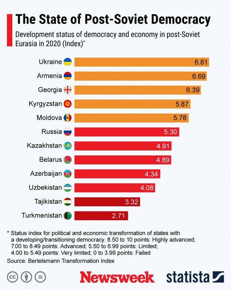 Democrayc post-soviet eurasia statista