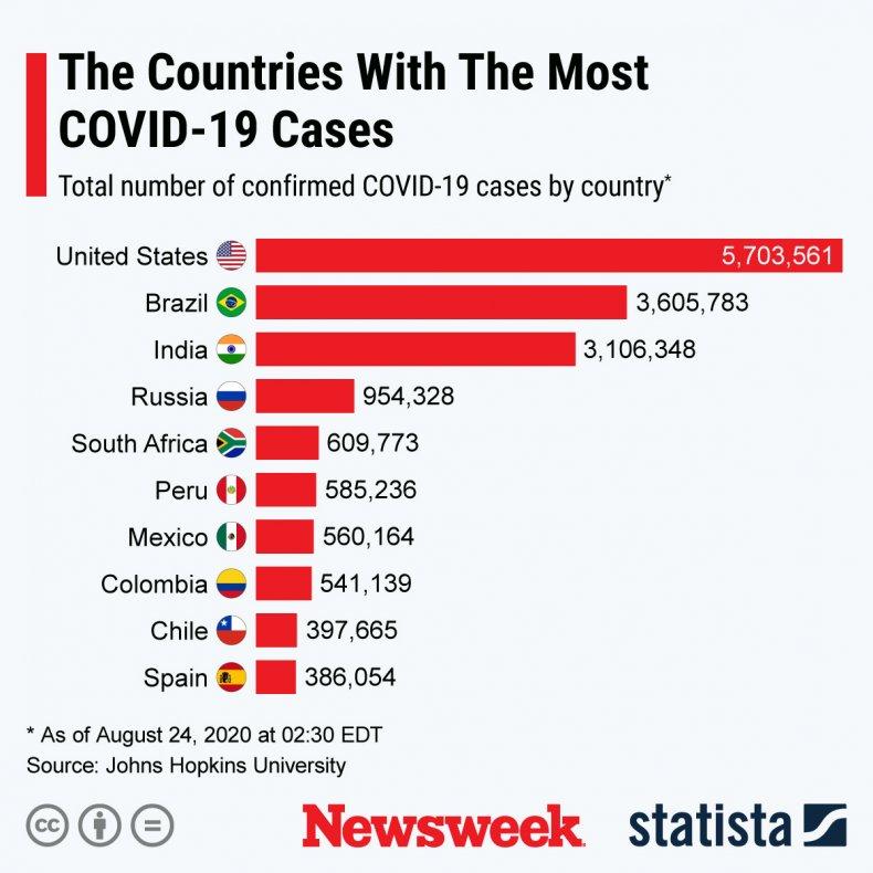 COVID-19 cases across the globe