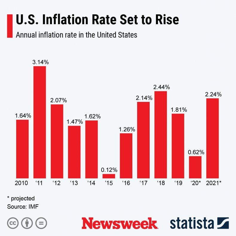 Projected annual inflation rate United States Statista