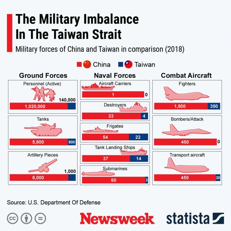 china, military, taiwan, strait, imbalance