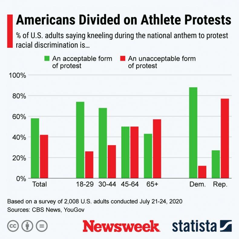 kneel national anthem protest statista