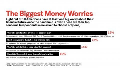 Money worries graphic