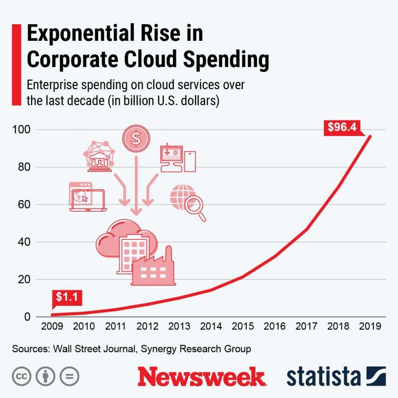 Corporate Cloud Spending